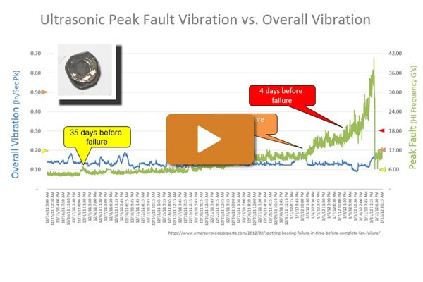 Two Parts Ofvibration Video C 600